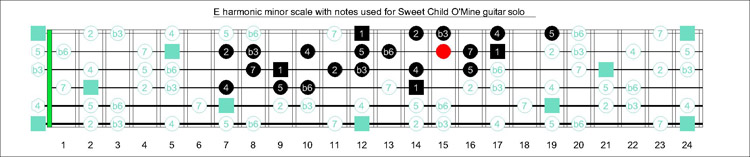 sweet child of mine solo tab pdf