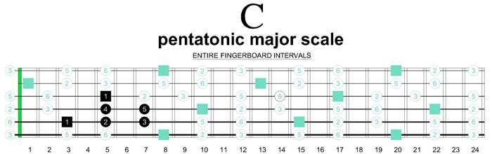 C Pentatonic Major Riff Shape