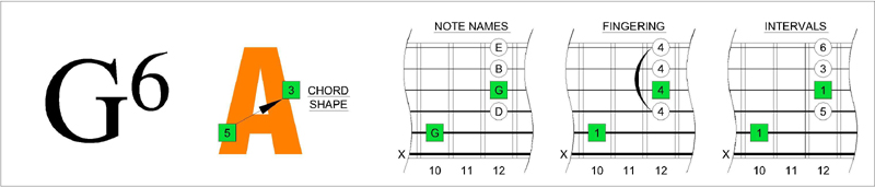 BLOGoZON No.18 - CAGED octaves 3 notes per sting major scale box ...