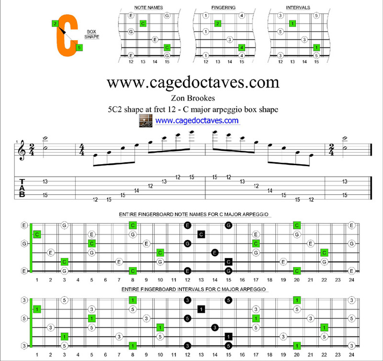 Blogozon No28 Caged Octaves C Major Arpeggio Box Shapes Plus Red