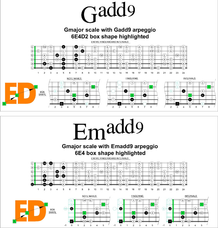 Blogozon No29 6 String Guitar Caged Octaves Cadd9 And Amadd9