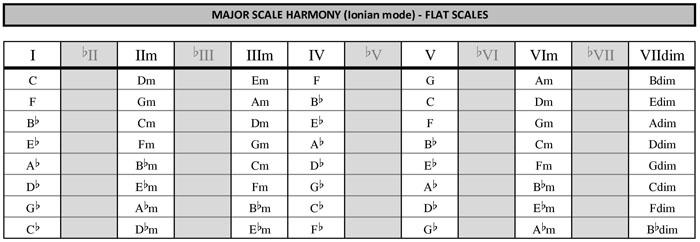 C Flat Major Triad Flat major scales