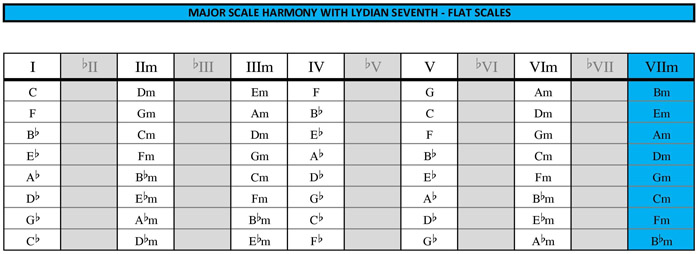 BLOGoZON No.84 - Major scale 3 chord tricks with lydian seventh ...