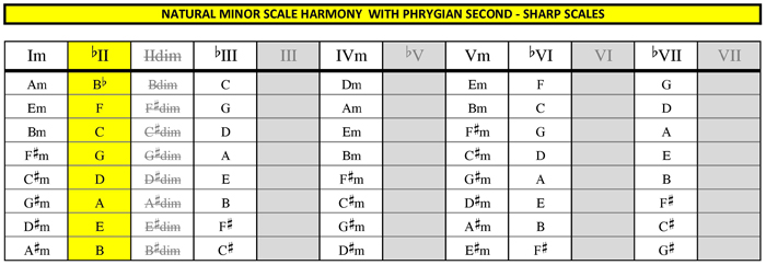 BLOGoZON No.86 - SONGSEEDS minor scale 3 chord tricks with phrygian ...