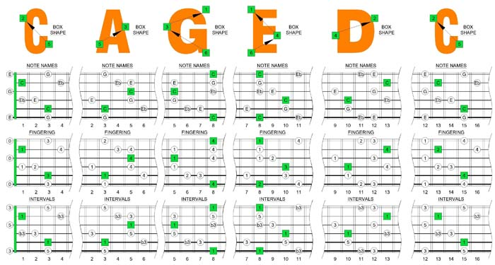 BLOGoZON No.103 - CAGED octaves C major-minor arpeggio box ...