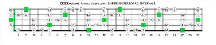blogozon 5 string bass a minor blues scale box shapes plus derek forbes. Black Bedroom Furniture Sets. Home Design Ideas