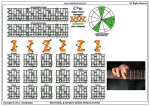 BLOGoZON No 175 - 8 string guitar scales and arpeggios for C