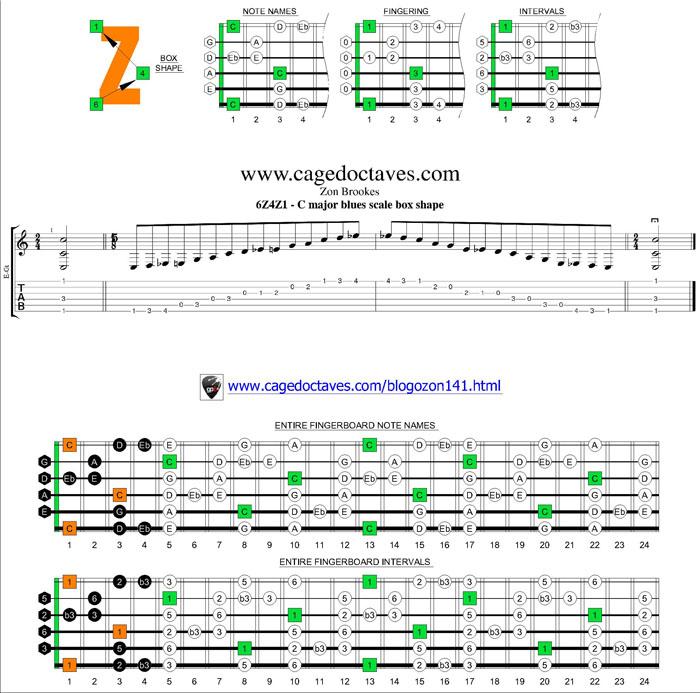 Blogozon No141 Beadgb Tuned 6 String Baritone Guitar C Major