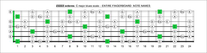 Music Major Scales Pdf Guitar c Major Scale Pdf