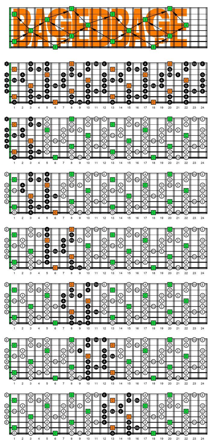 blogozon 8 string f beadgbe tuning c major blues scale box shapes plus fred brum. Black Bedroom Furniture Sets. Home Design Ideas