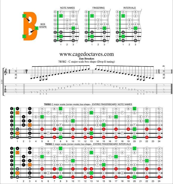 Blogozon No204 8 String Ebeadgbe Drop E8 Tuning C Major Scale
