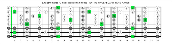 BLOGoZON No.204 - 8 string (EBEADGBE - Drop E8 tuning) C major scale ...
