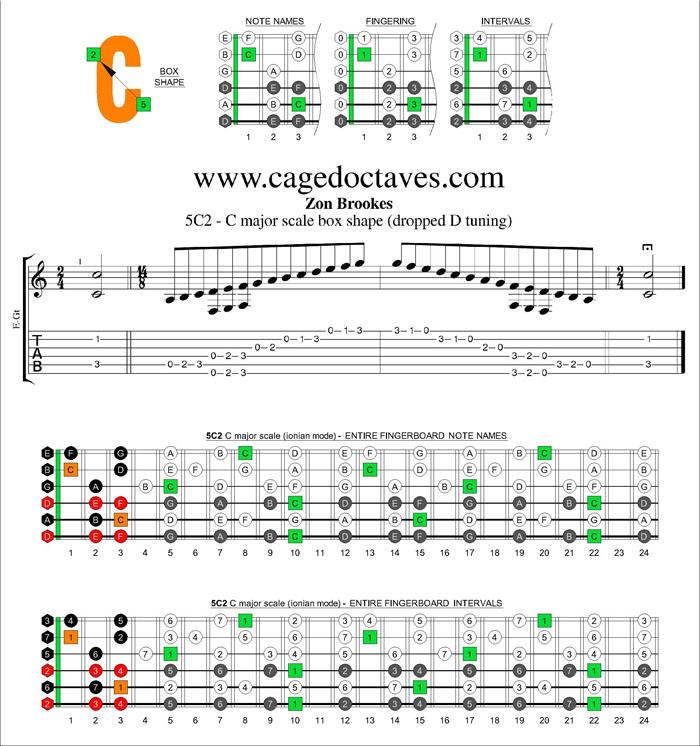 Blogozon No 206 6 String Dadgbe Drop D Tuning C Major Scale