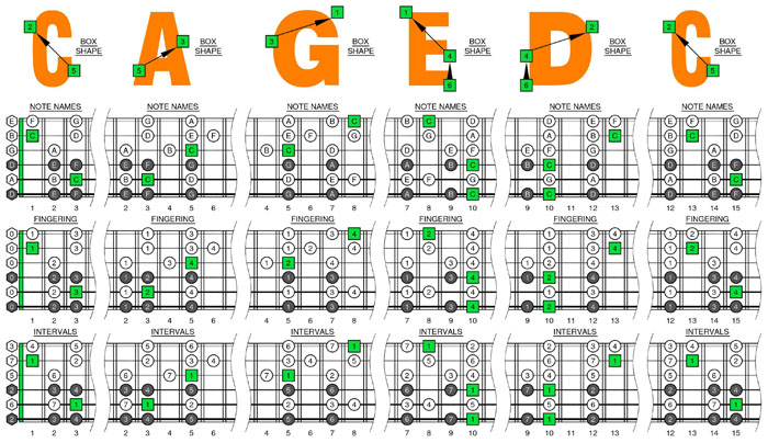 BLOGoZON No.206 - 6 string (DADGBE - Drop D tuning) C major scale ...