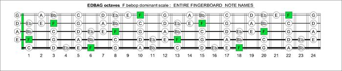 blogozon edbag octaves beadg 5 string bass standard tuning f bebop dominant scale. Black Bedroom Furniture Sets. Home Design Ideas