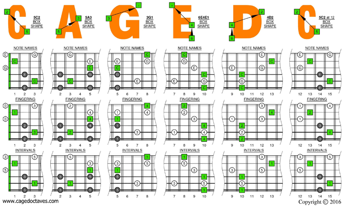 BLOGoZON No.349 - 6 string guitar (Drop D tuning) CAGED octaves: C ...