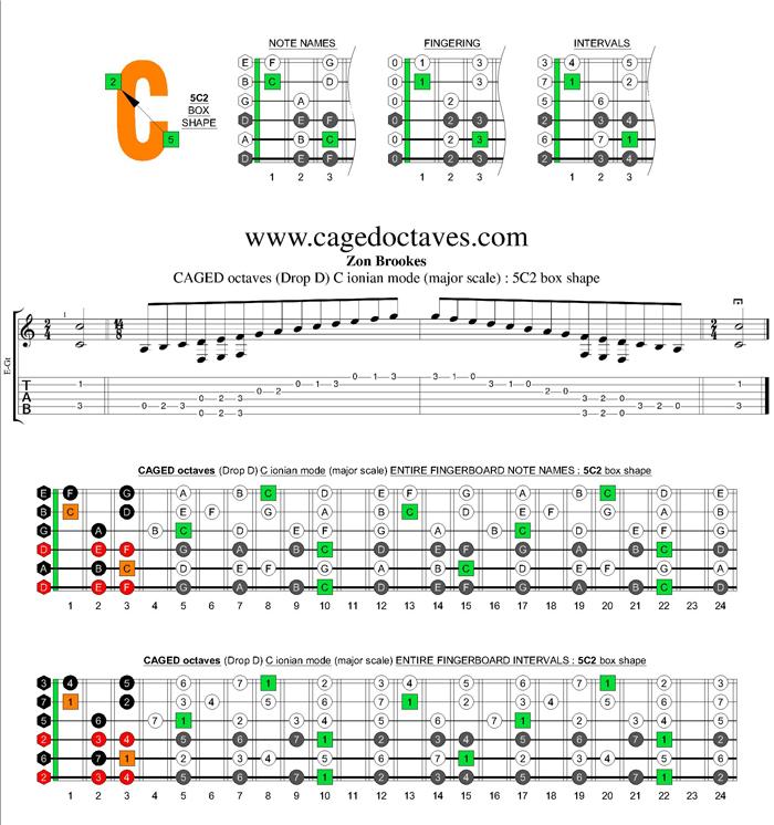 c major scale guitar tab pdf