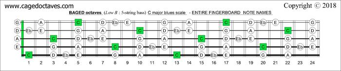 blogozon 5 string bass beadg low e c major blues scale box shapes plus dingwall. Black Bedroom Furniture Sets. Home Design Ideas