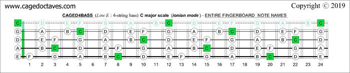 blogozon 4 string bass eadg low e c major scale ionian mode box shapes plus. Black Bedroom Furniture Sets. Home Design Ideas